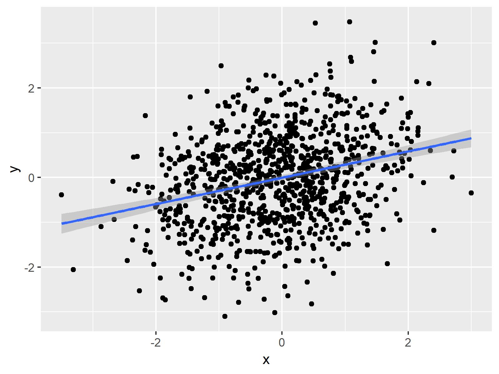 Dotplot ggplot2 R with Regression Line