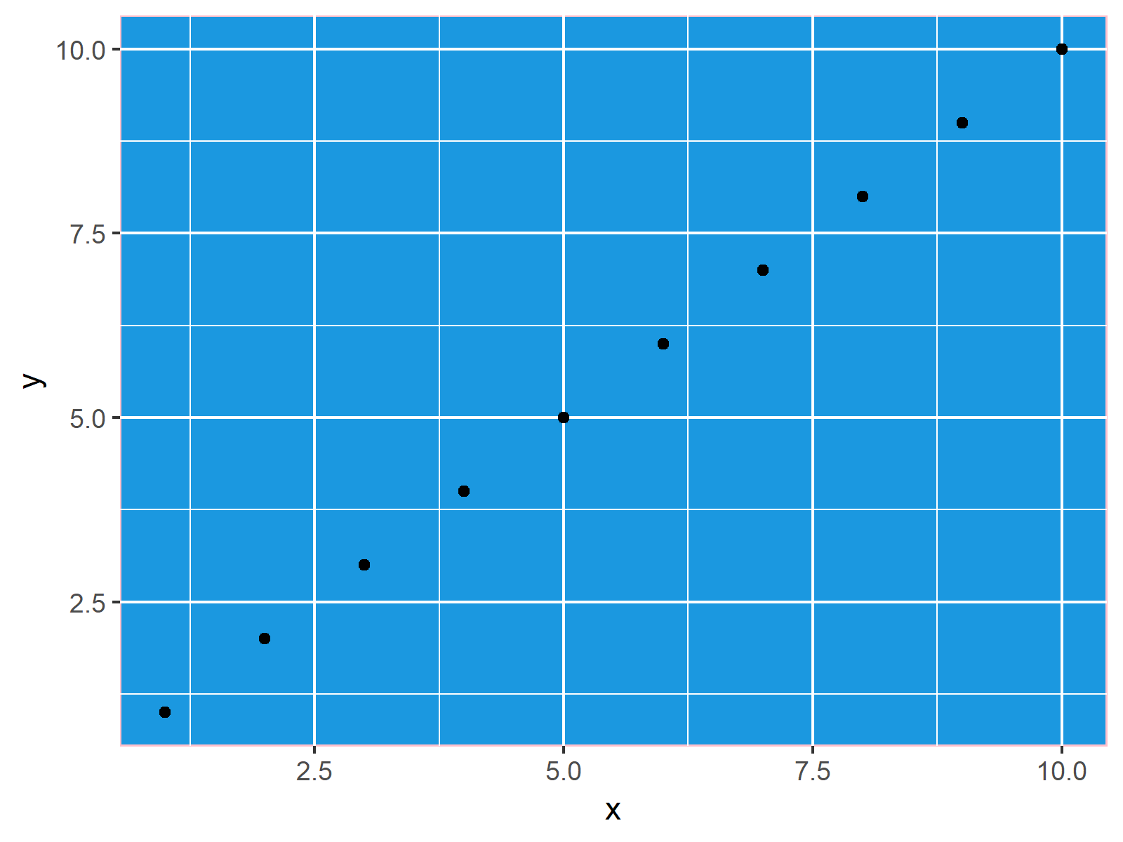 Changing Background of Panel ggplot2 Plot