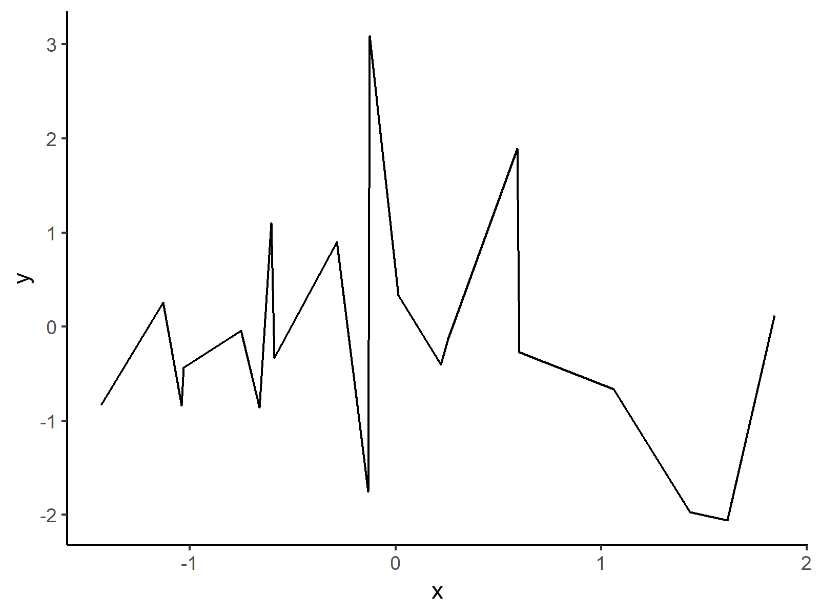 reduced layout of ggplot2 plot in r