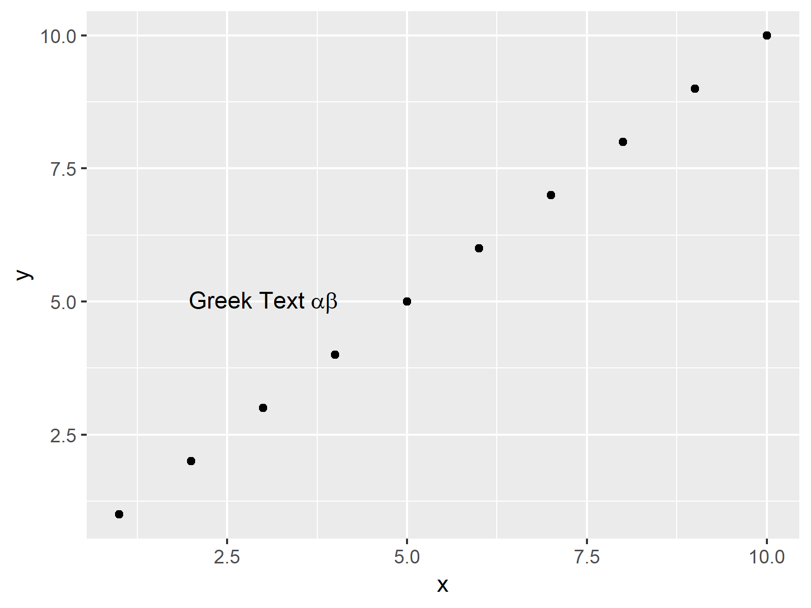 greek text in ggplot2