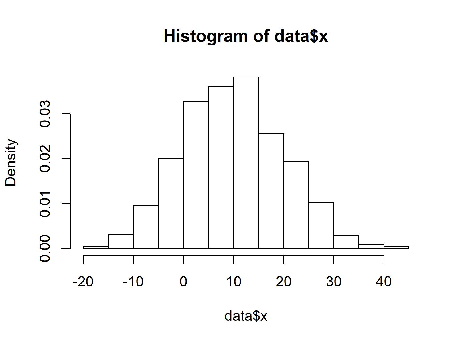 Base R Histogram