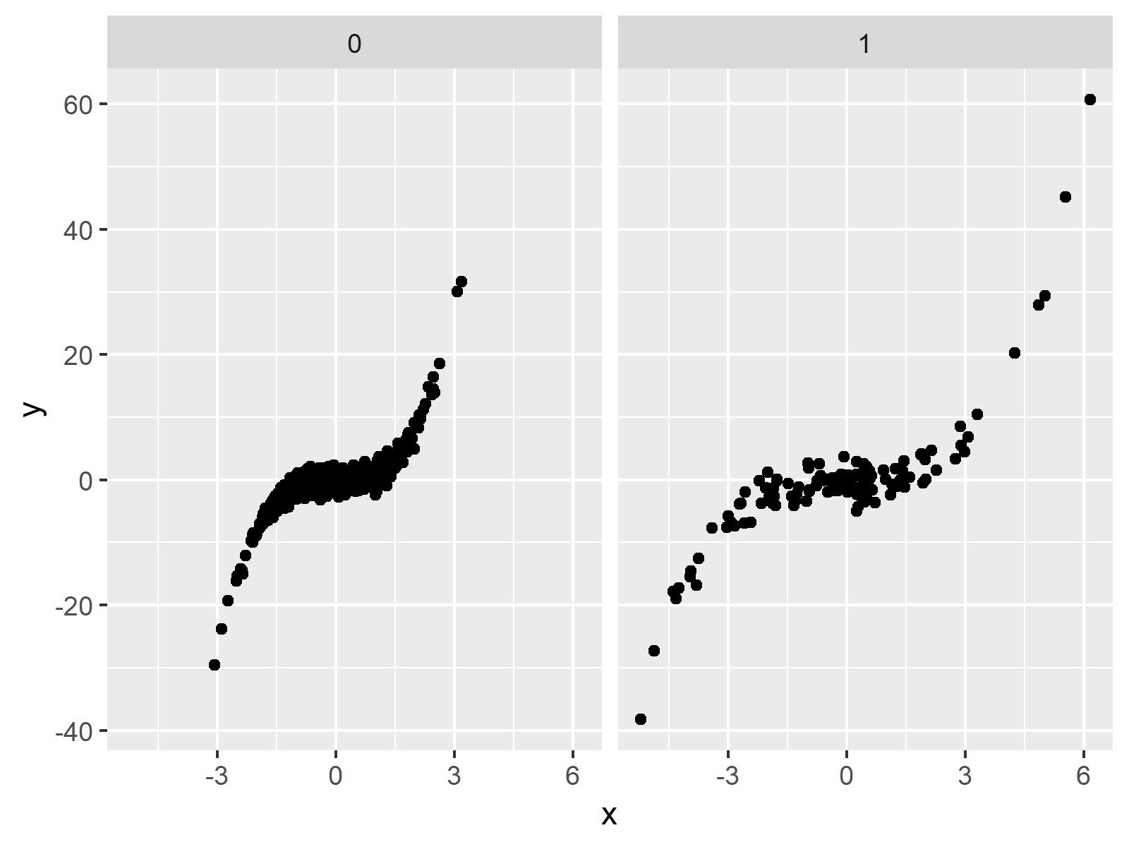 default facet plot ggplot2 package in r