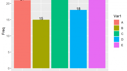 Add Count Labels on Top of ggplot2 Barchart in R (Example)