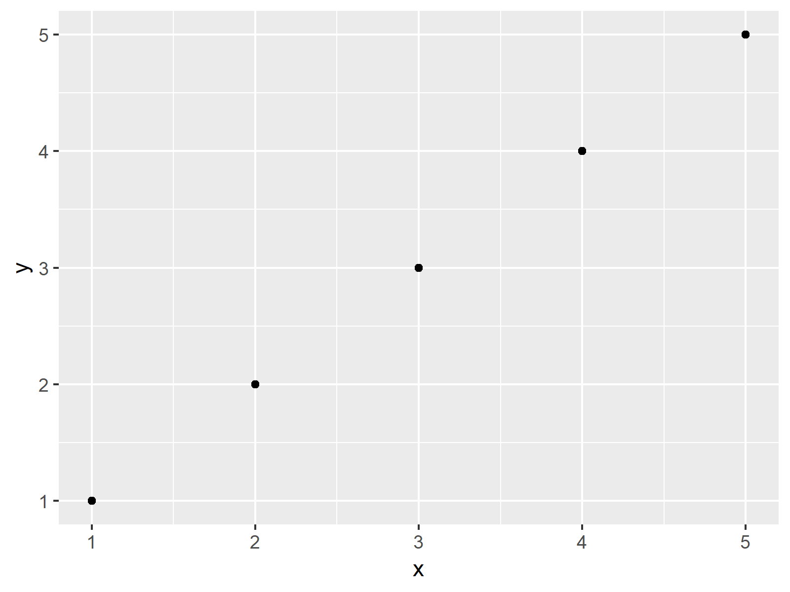 r graph figure 1 annotate text outside ggplot2 r