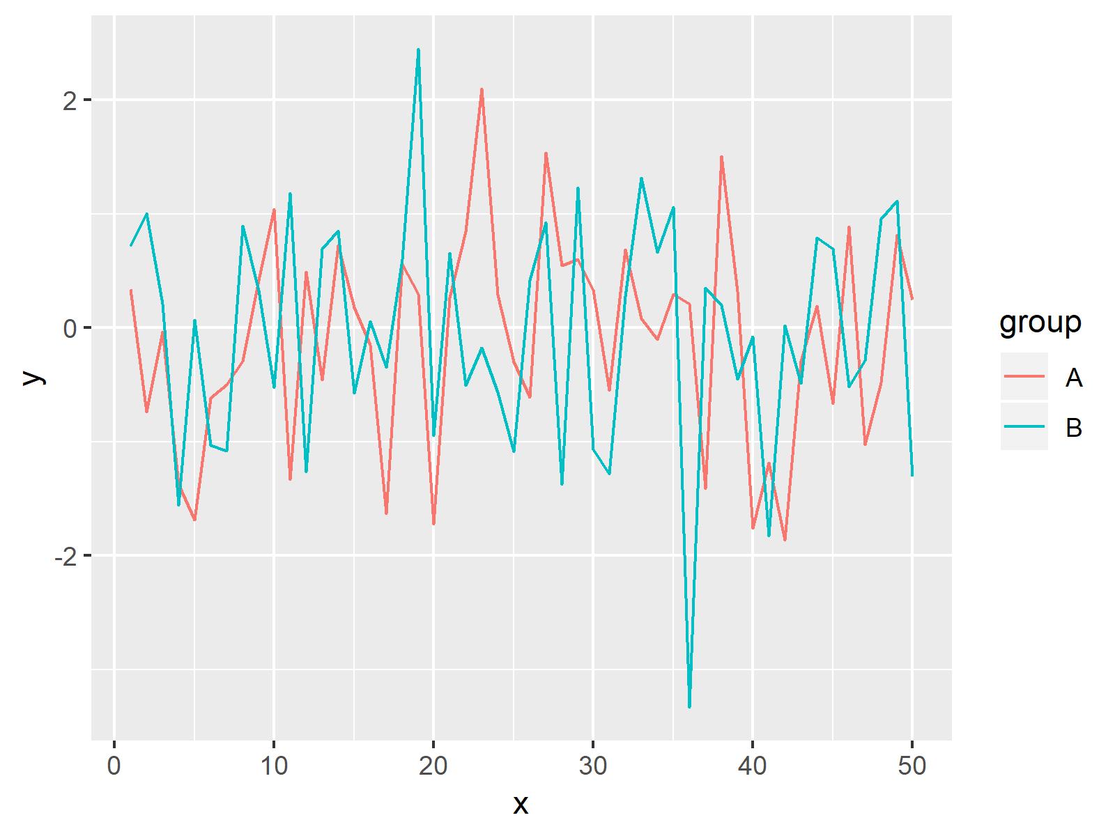 r graph figure 1 change colors ggplot2 line r