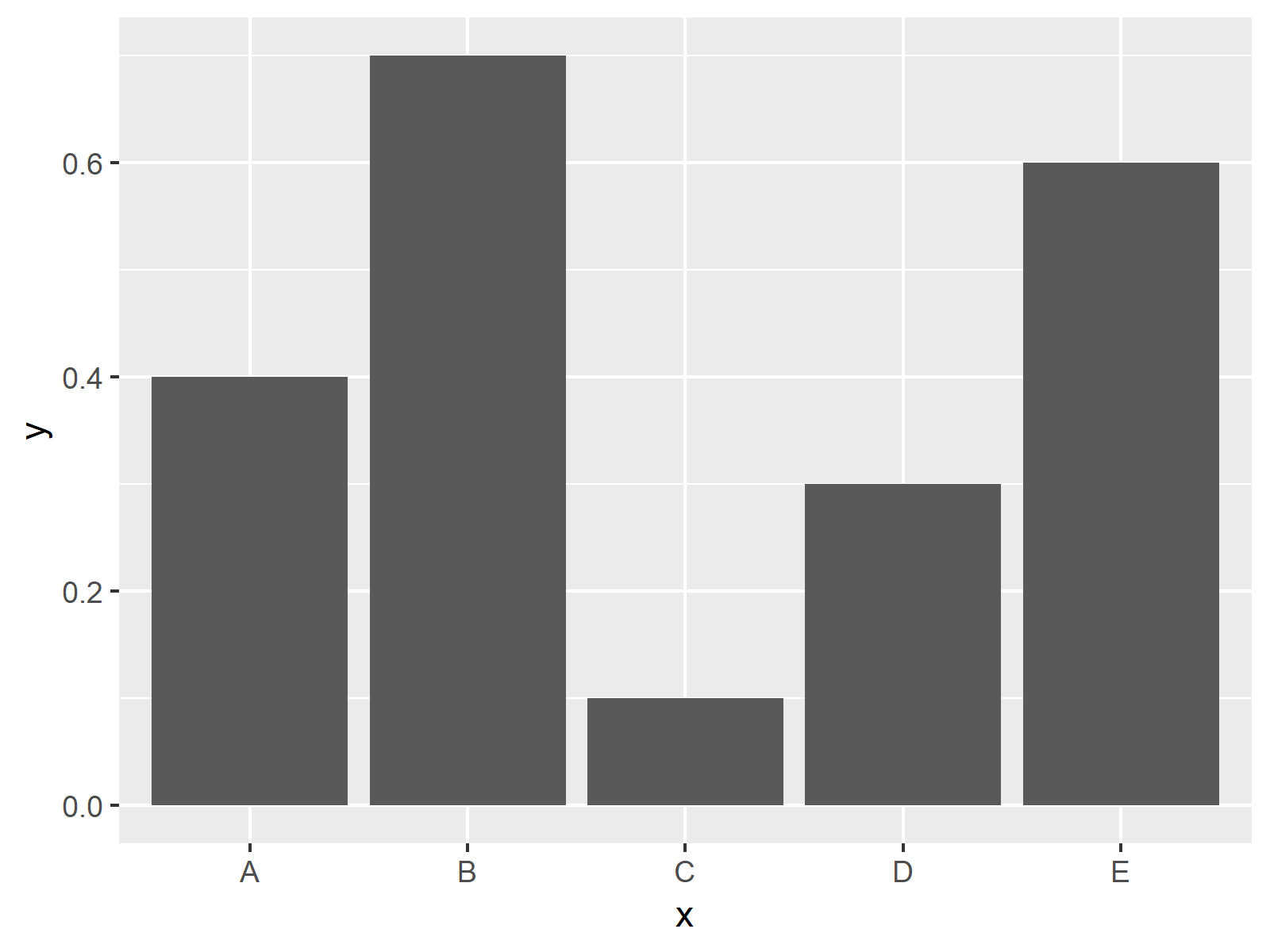 r graph figure 1 change y axis-percentages ggplot2 barplot r