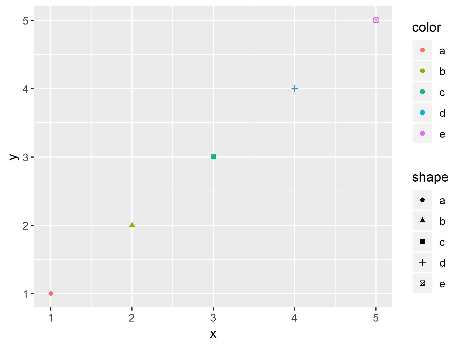 r graph figure 1 combine multiple ggplot2 legends r