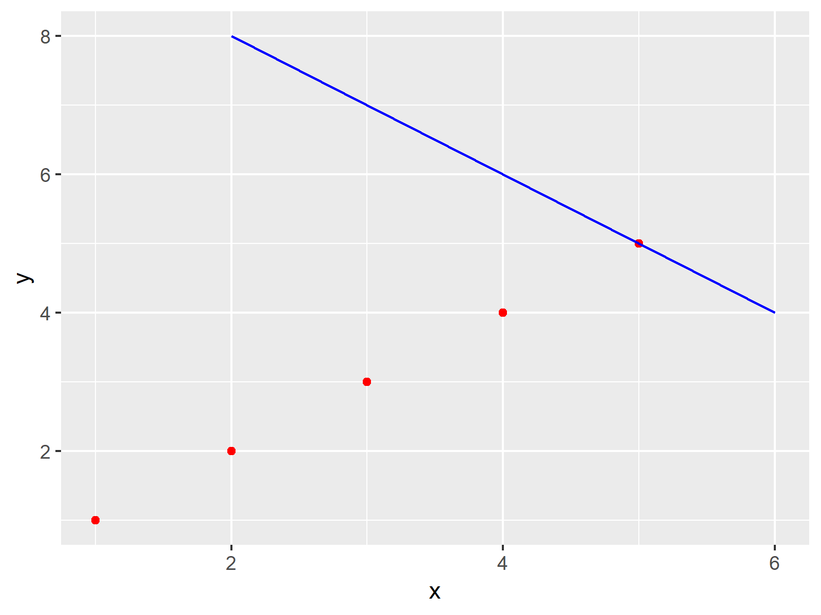 r graph figure 1 combine two ggplot2 plots from different data frames r