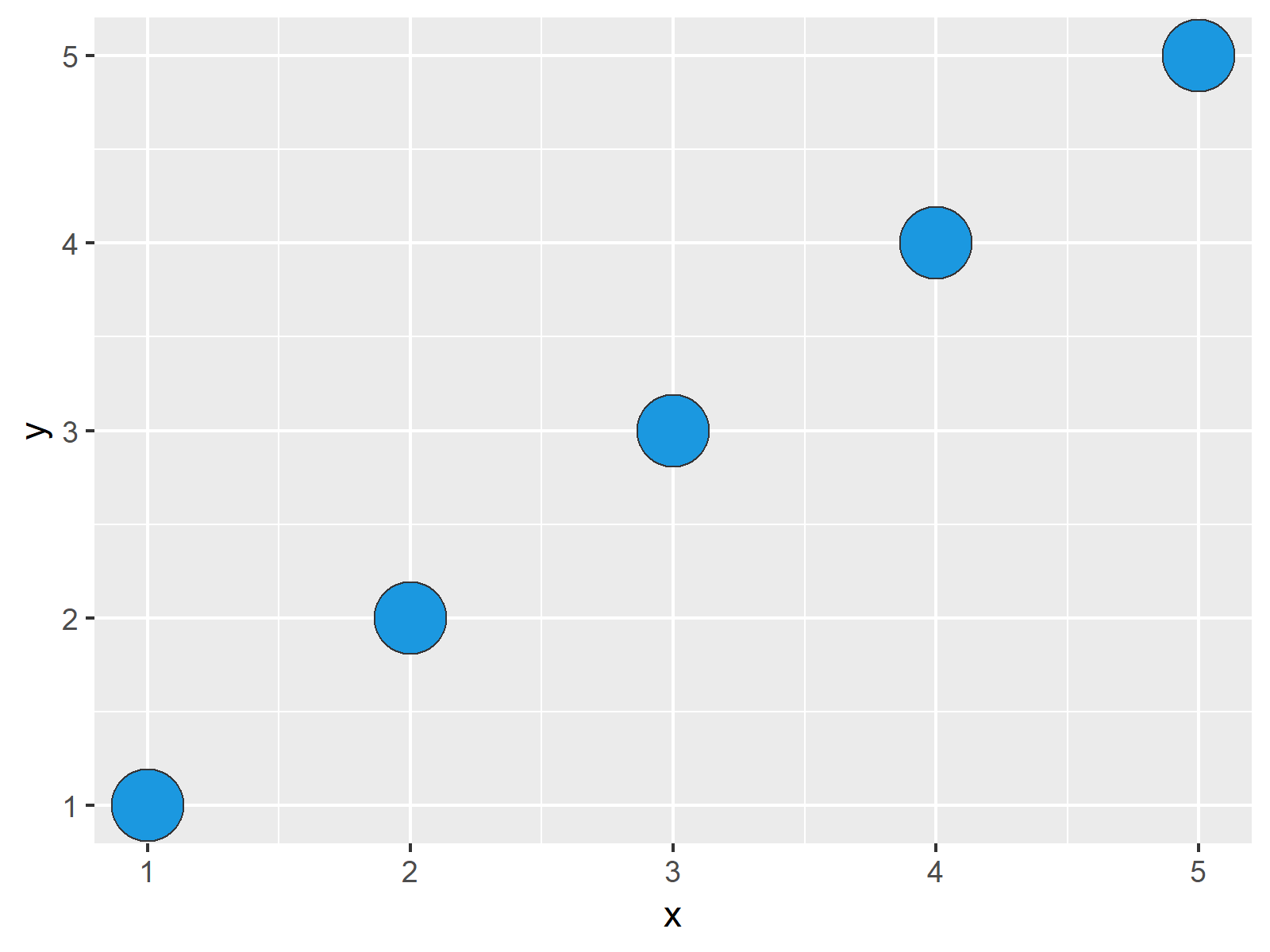 r graph figure 1 control point border thickness ggplot2 r