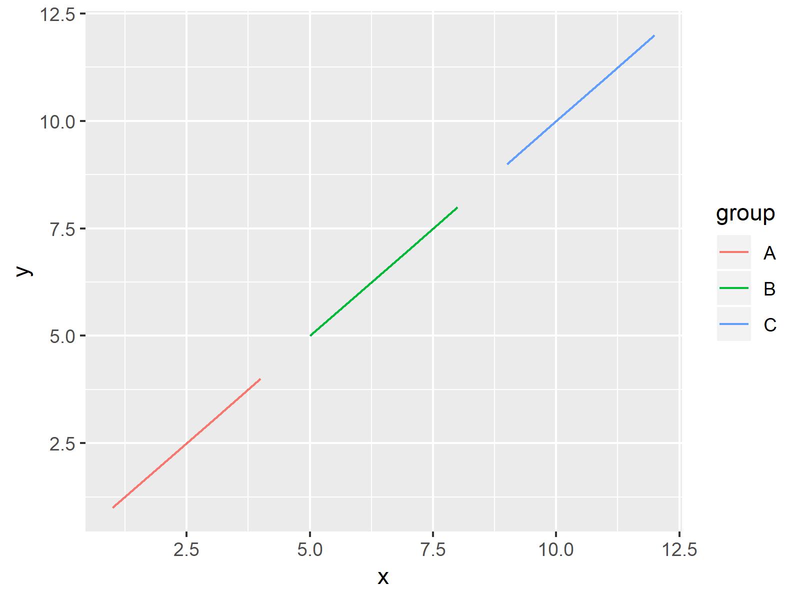 r graph figure 1 control size ggplot2 legend items r