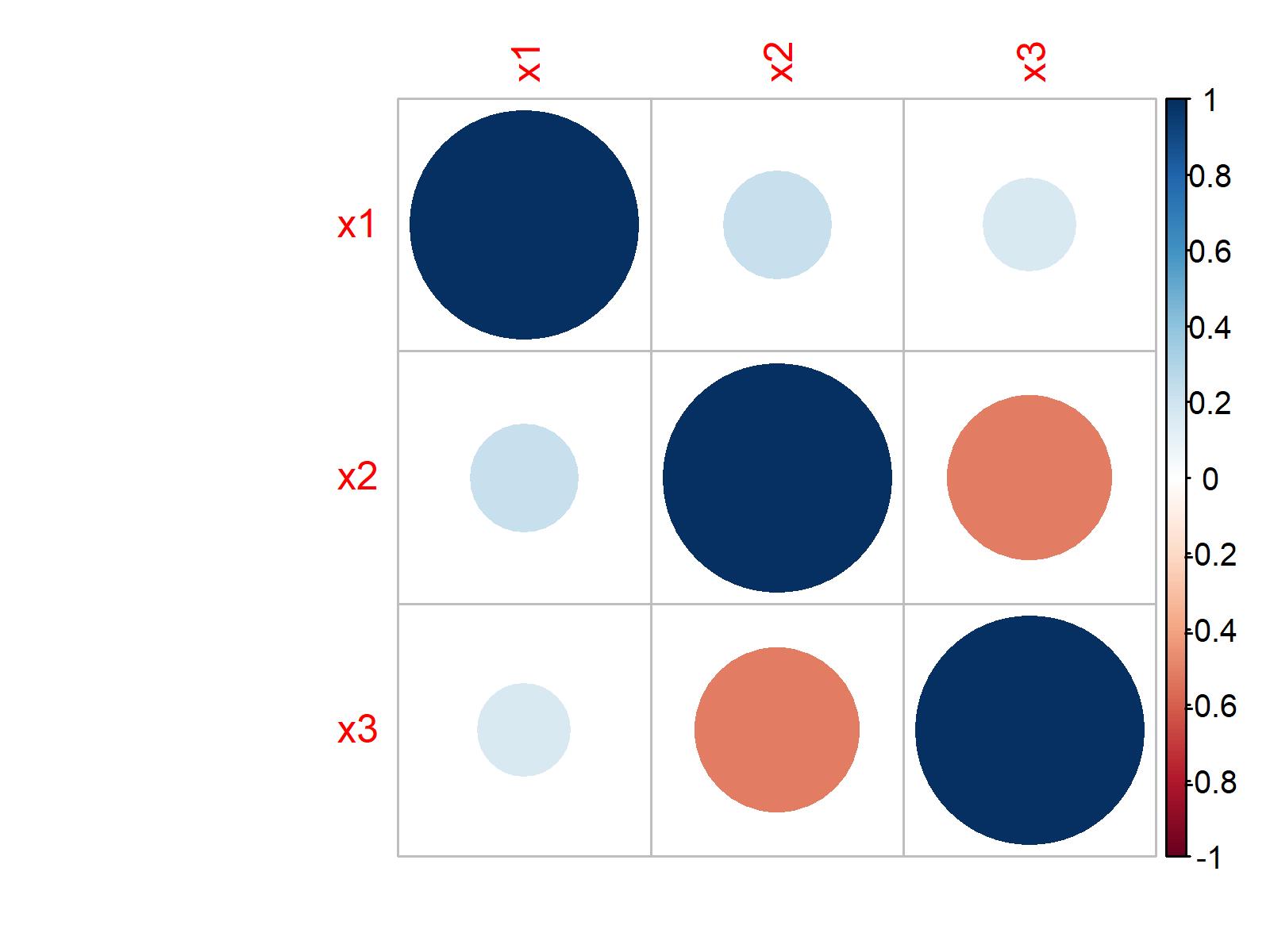 r graph figure 1 correlation matrix
