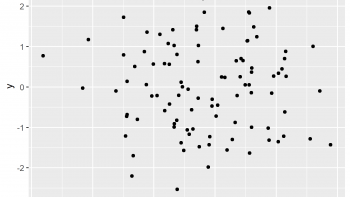 Display Only Integer Values on ggplot2 Axis in R (Example)