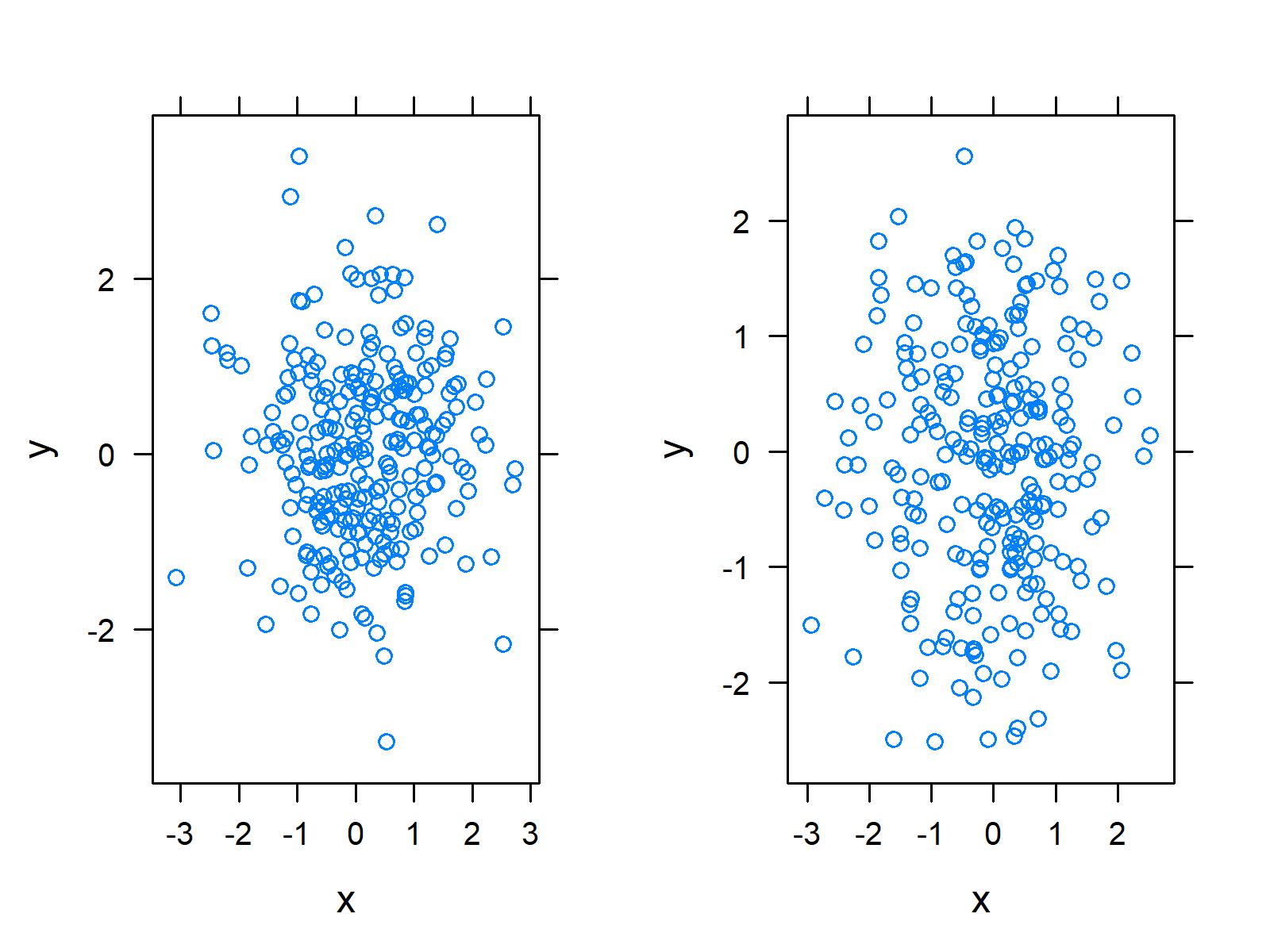 r graph figure 1 draw multiple lattice plots one window r