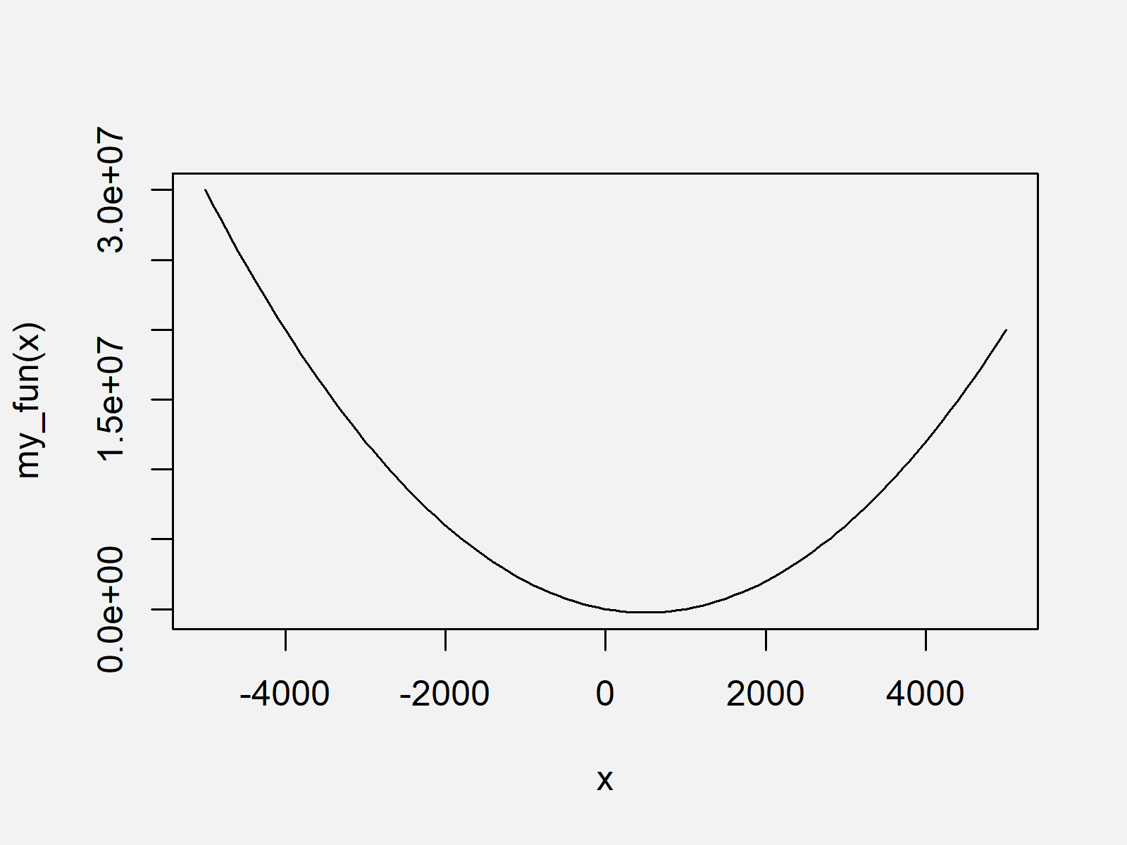 r graph figure 1 draw function curve