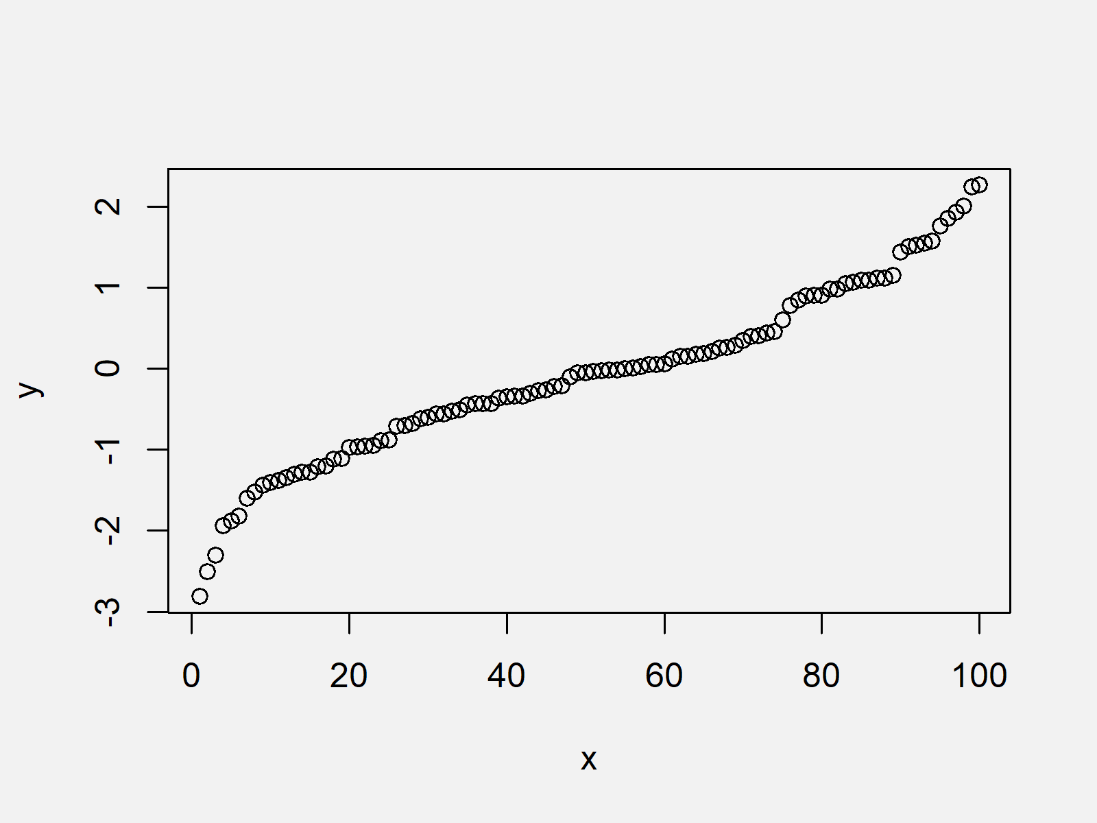 r graph figure 1 fit smooth curve to data r