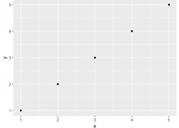 ggplot2 Plot in Script is not Displayed in R (Example)