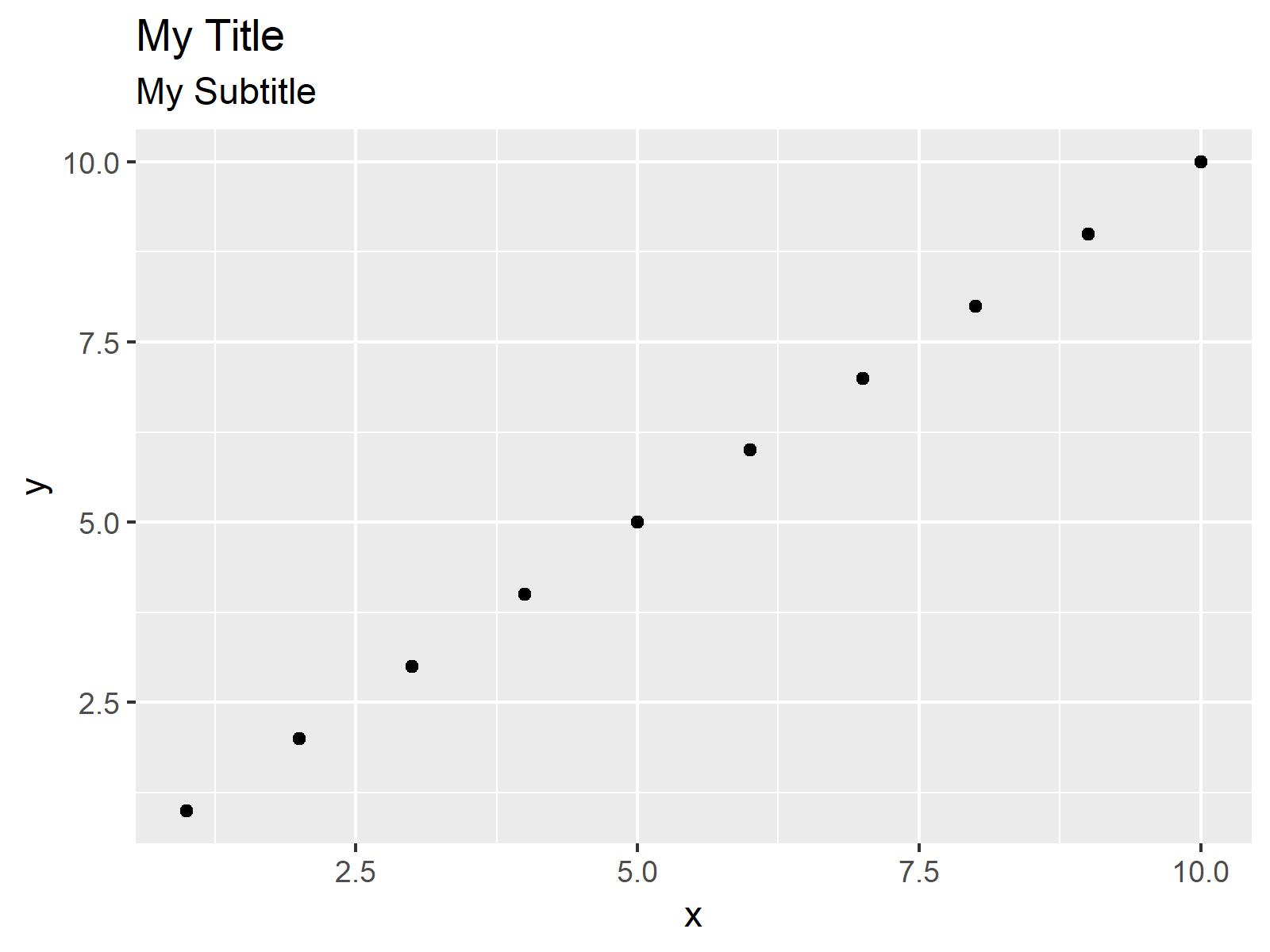 r graph figure 1 ggplot2 title & subtitle different size and color r