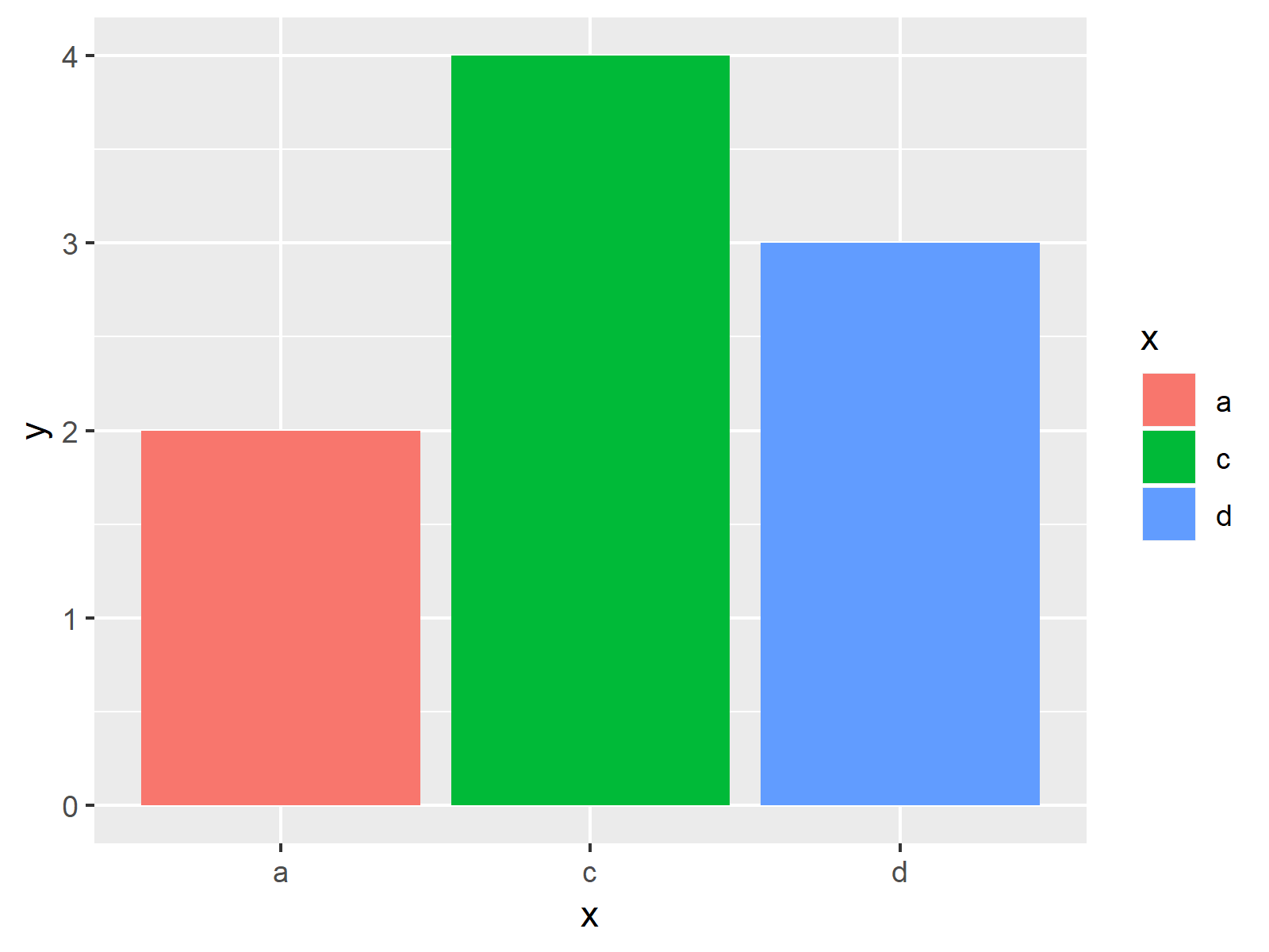 r graph figure 1 keep unused factor levels ggplot2 barplot r