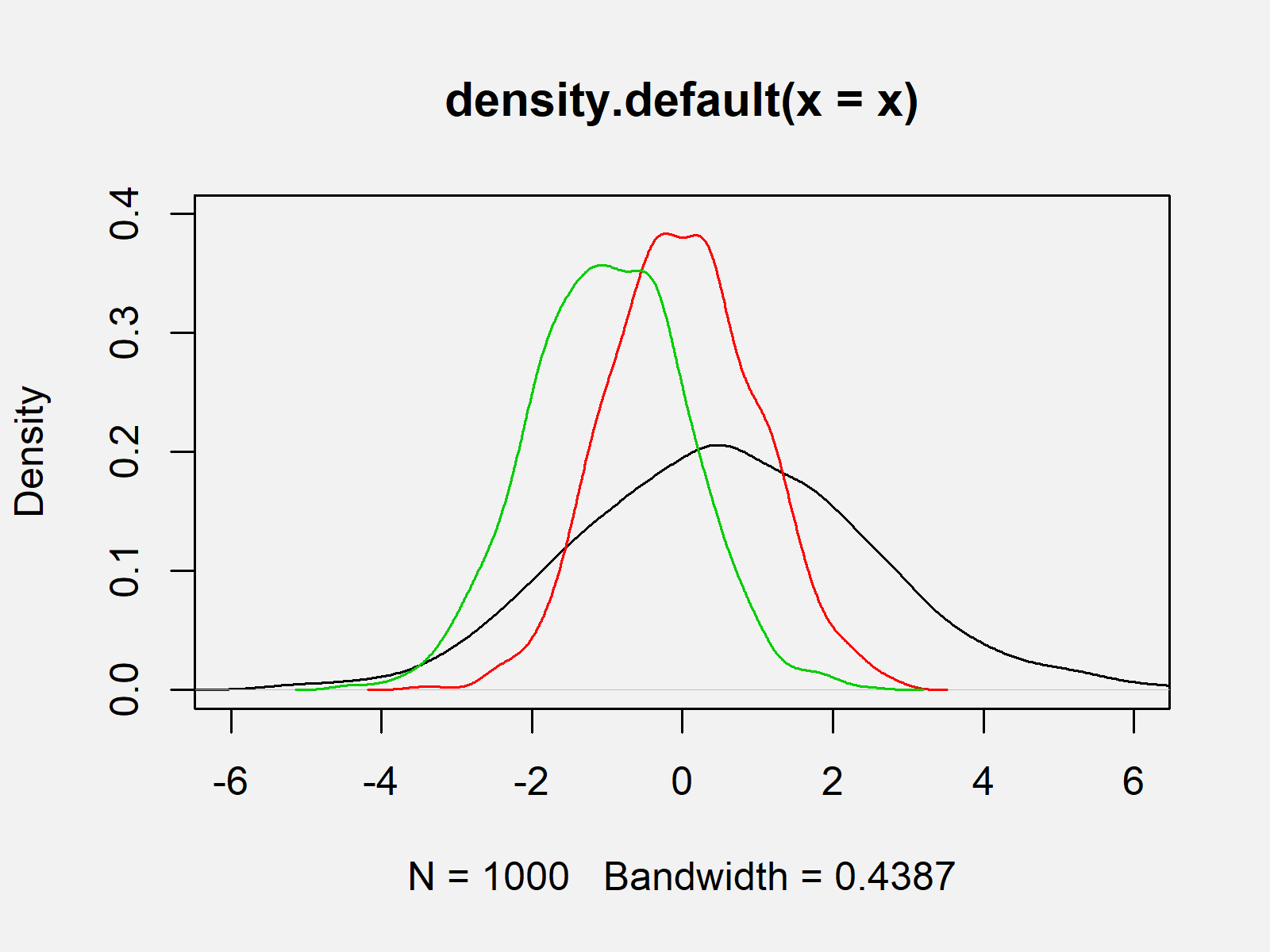 r graph figure 1 overlay density plots base