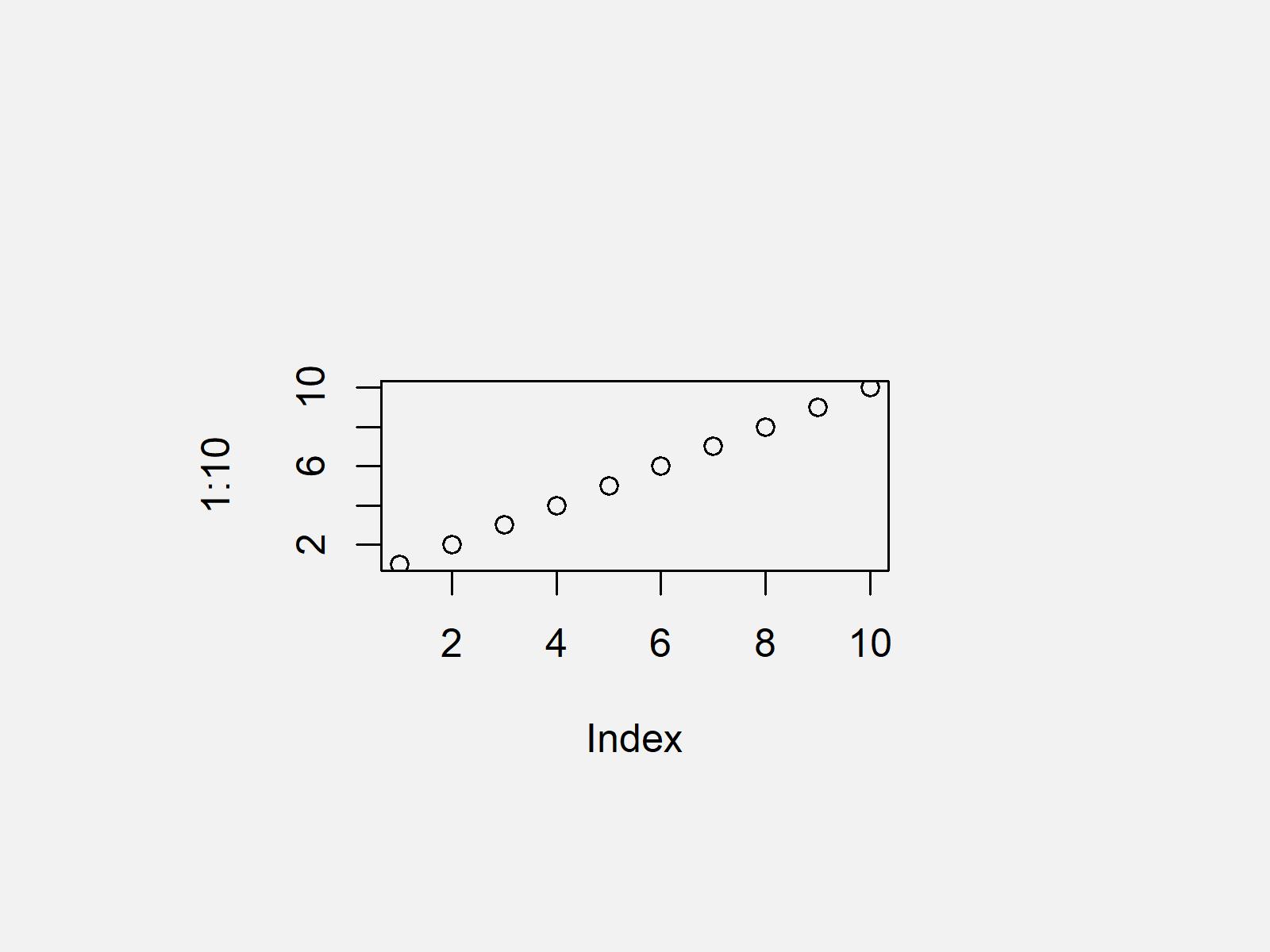 r graph figure 1 reset par to default values