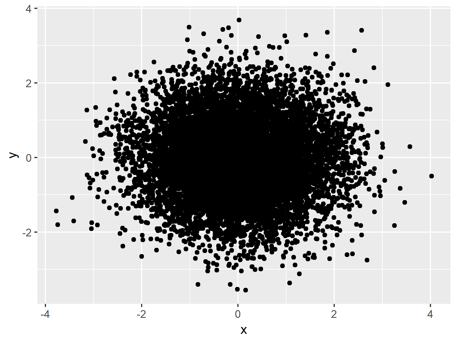 r graph figure 1 set ggplot2 axis limit only on one side r