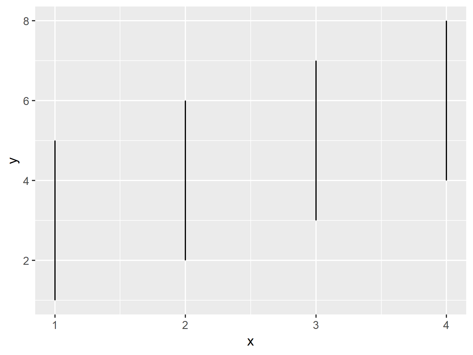 r graph figure 1 zoom ggplot2 without removing data r