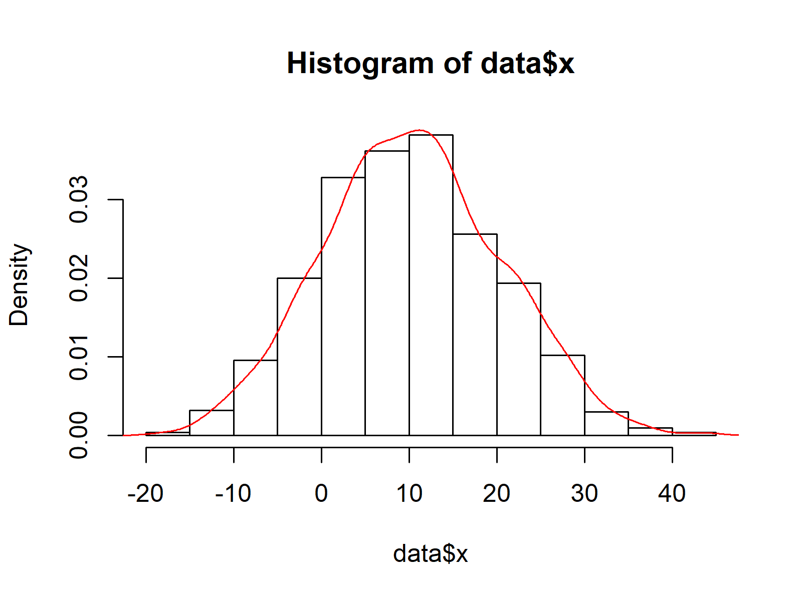 Base R Histogram and Fitted Density Curve