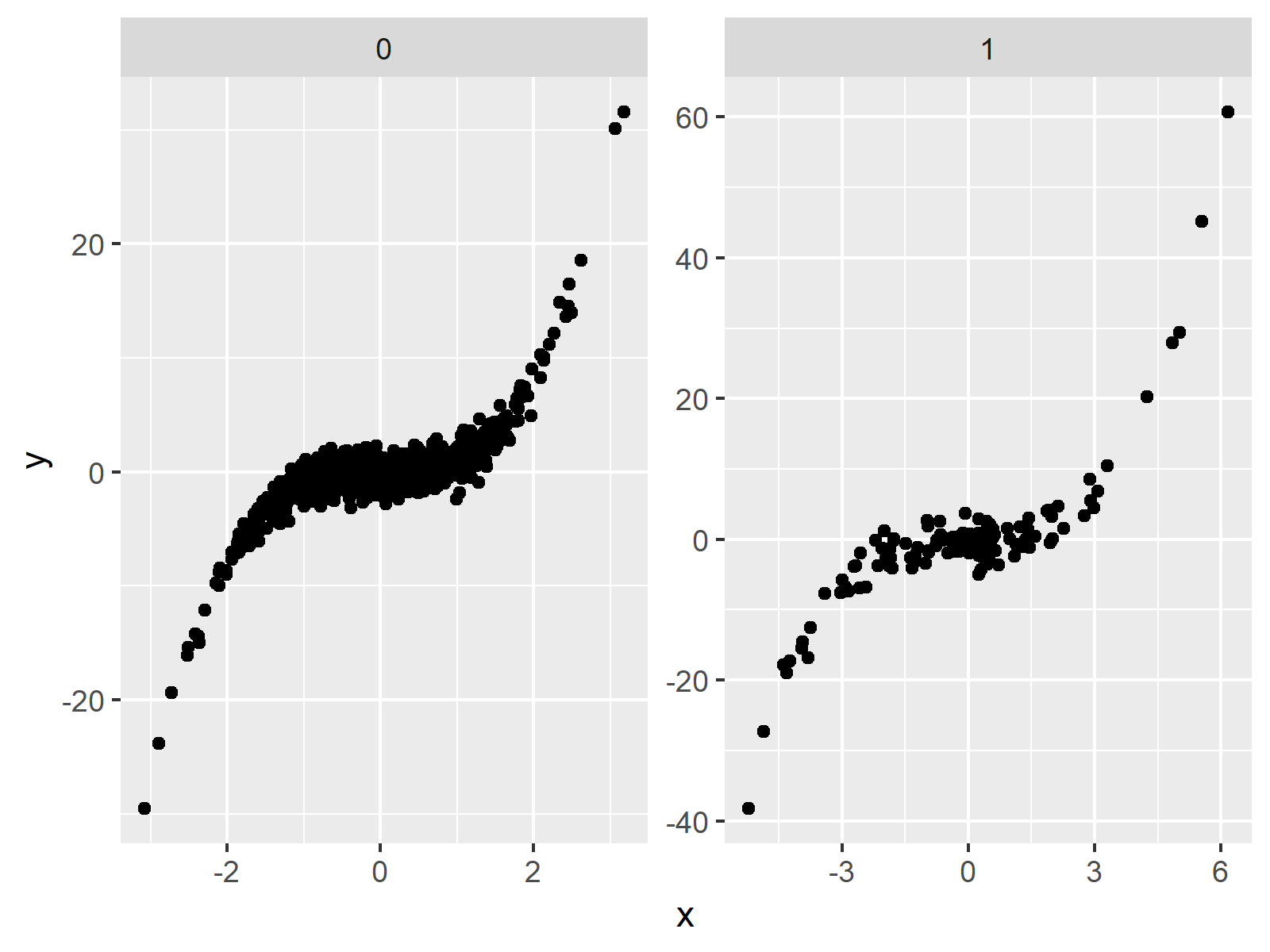 free scales facet plot ggplot2 package in r
