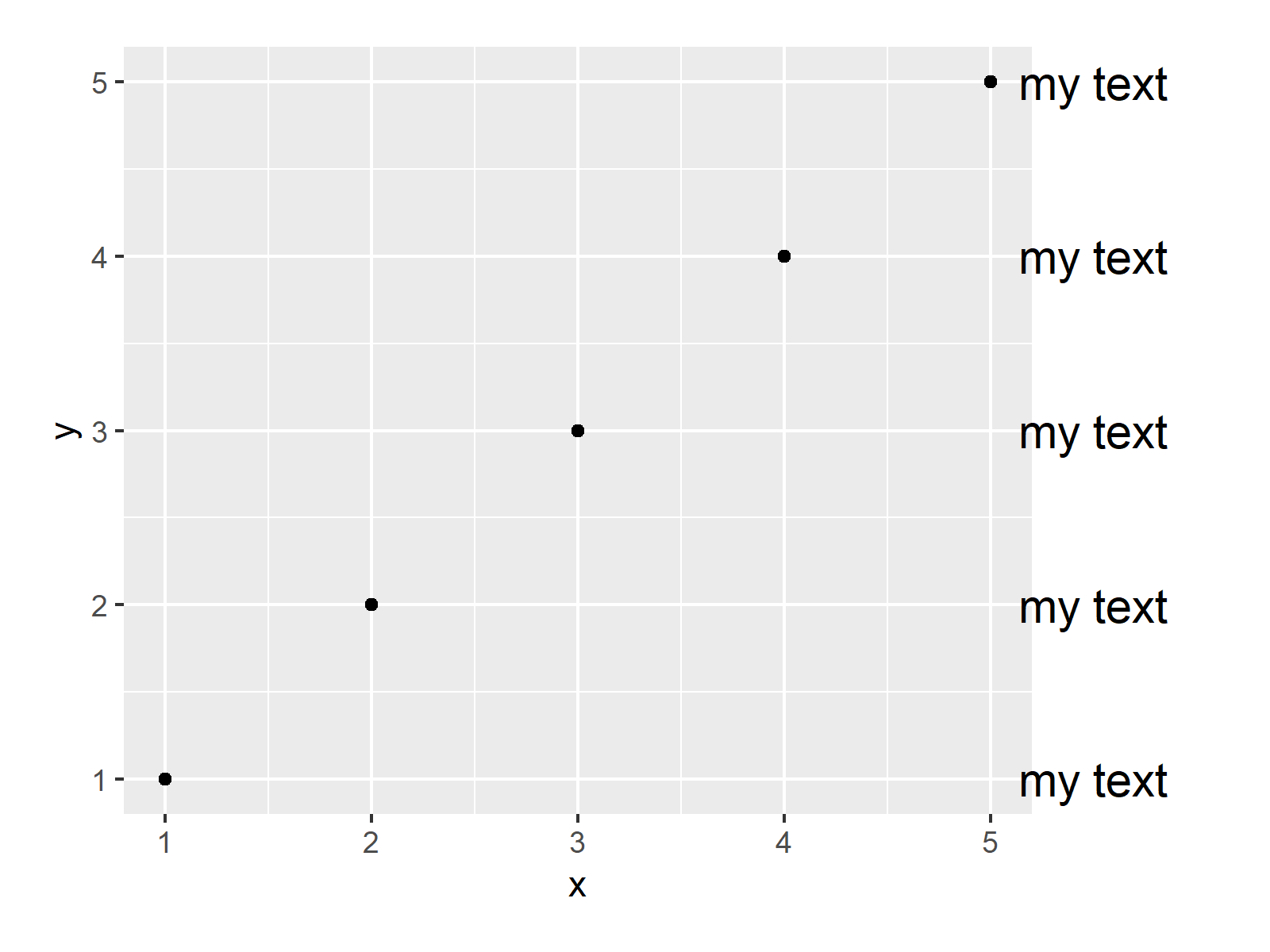 r graph figure 2 annotate text outside ggplot2 r