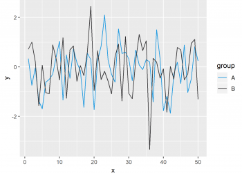Change Colors in ggplot2 Line Plot in R (Example)