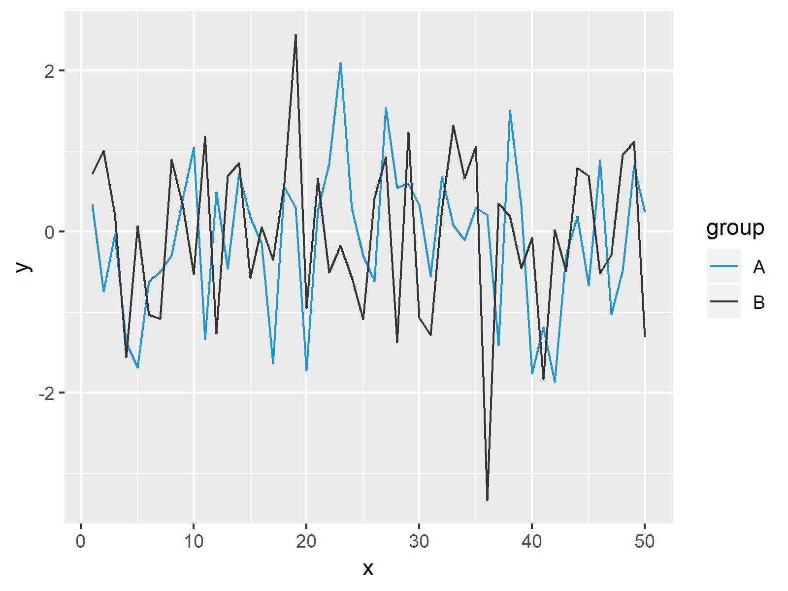 r graph figure 2 change colors ggplot2 line r