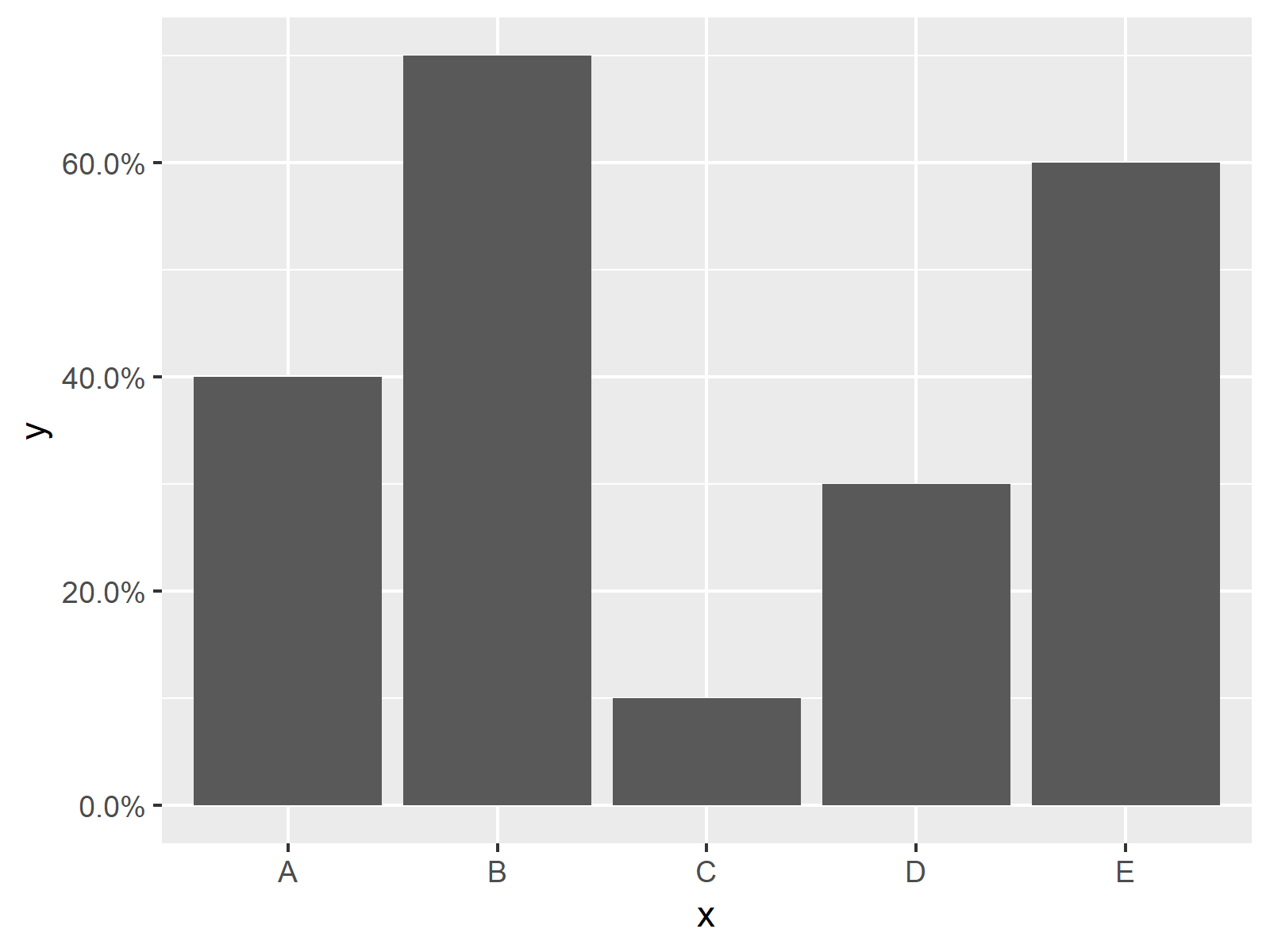 r graph figure 2 change y axis-percentages ggplot2 barplot r