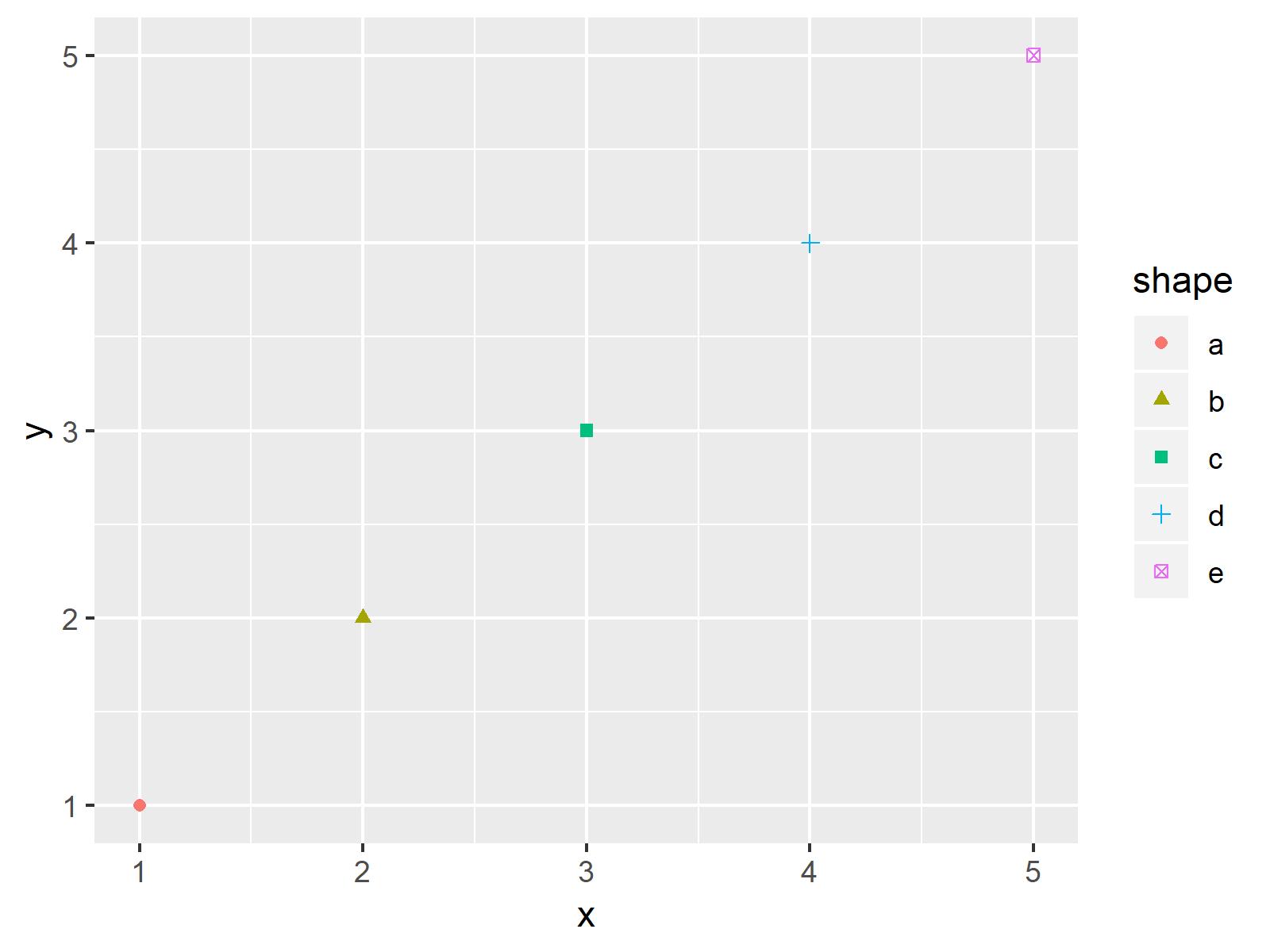 r graph figure 2 combine multiple ggplot2 legends r