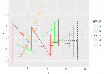 Control Line Color & Type in ggplot2 Plot Legend in R (Example)
