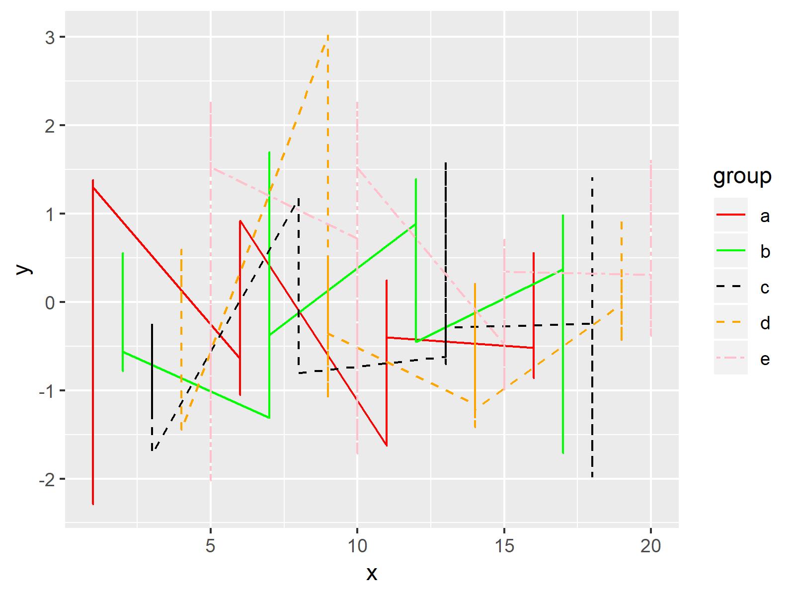 r graph figure 2 control line color type ggplot2 legend r
