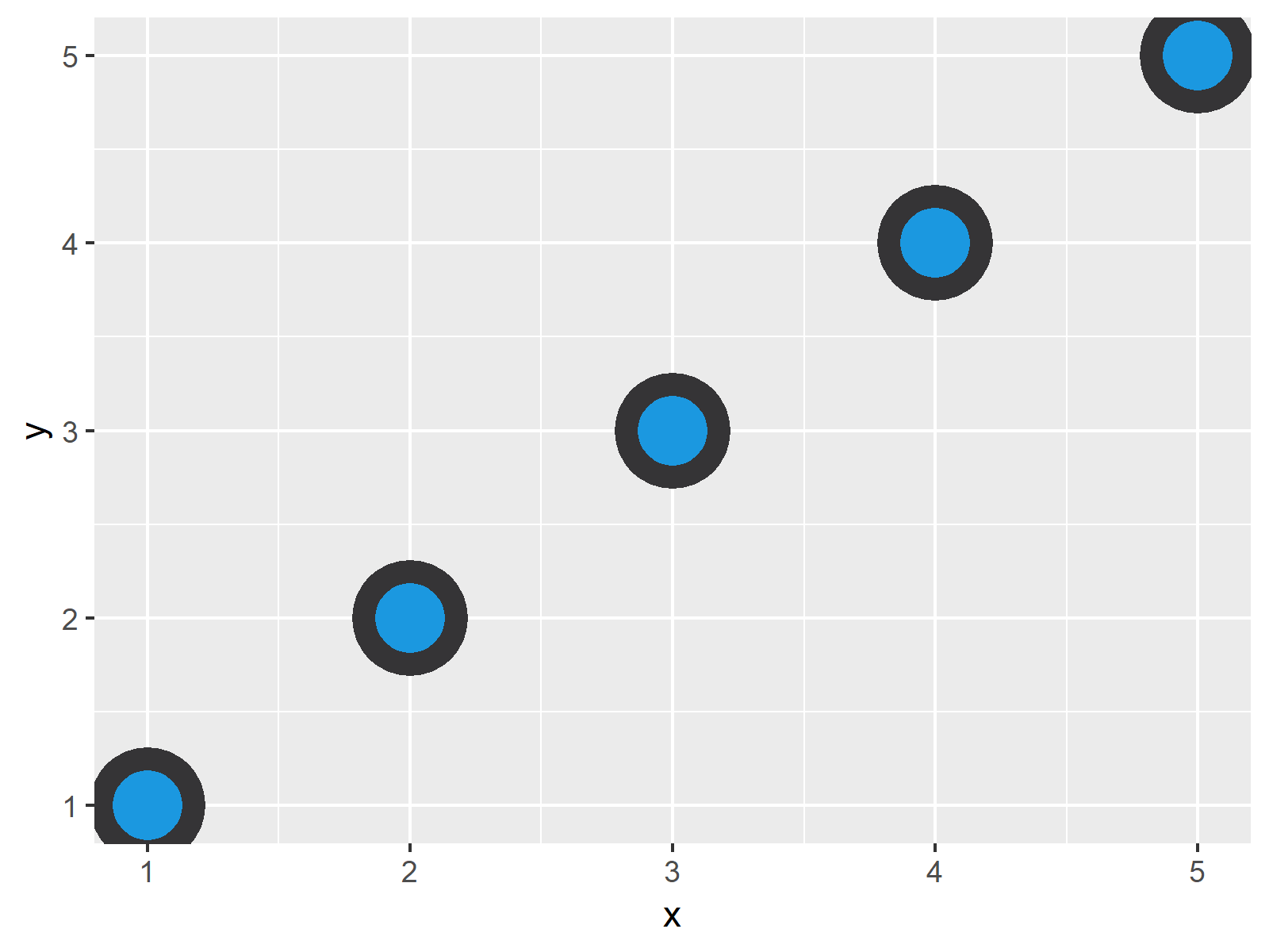 r graph figure 2 control point border thickness ggplot2 r