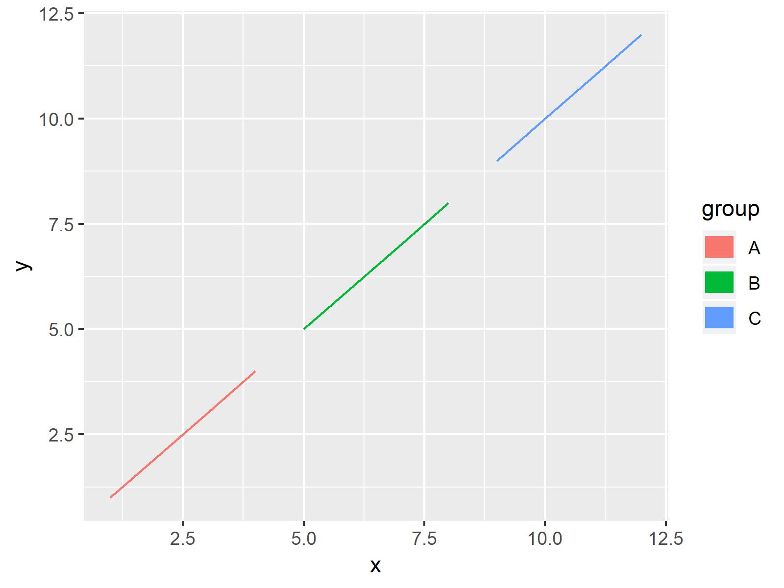 r graph figure 2 control size ggplot2 legend items r