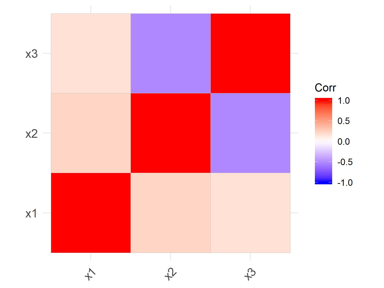 r graph figure 2 correlation matrix