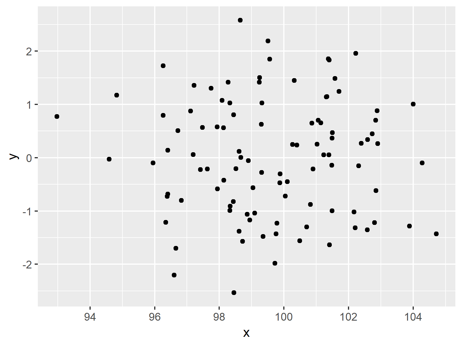 r graph figure 2 display only integer values on ggplot2 axis r