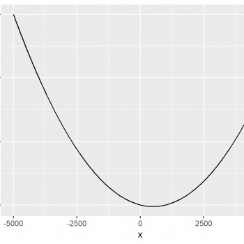 Draw Plot of Function Curve in R (2 Examples)
