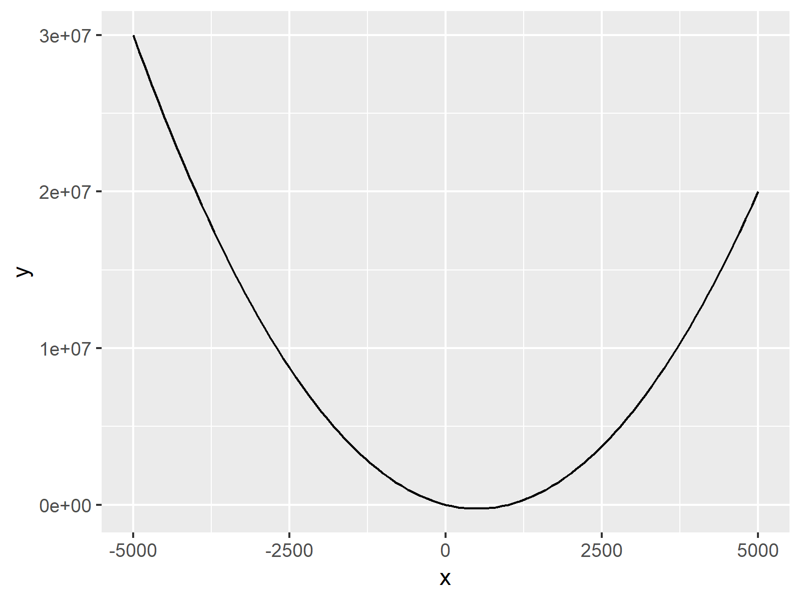 r graph figure 2 draw function curve