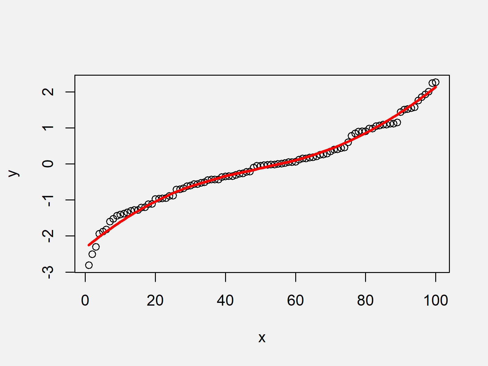 r graph figure 2 fit smooth curve to data r
