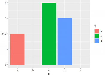 Keep Unused Factor Levels in ggplot2 Barplot in R (Example)