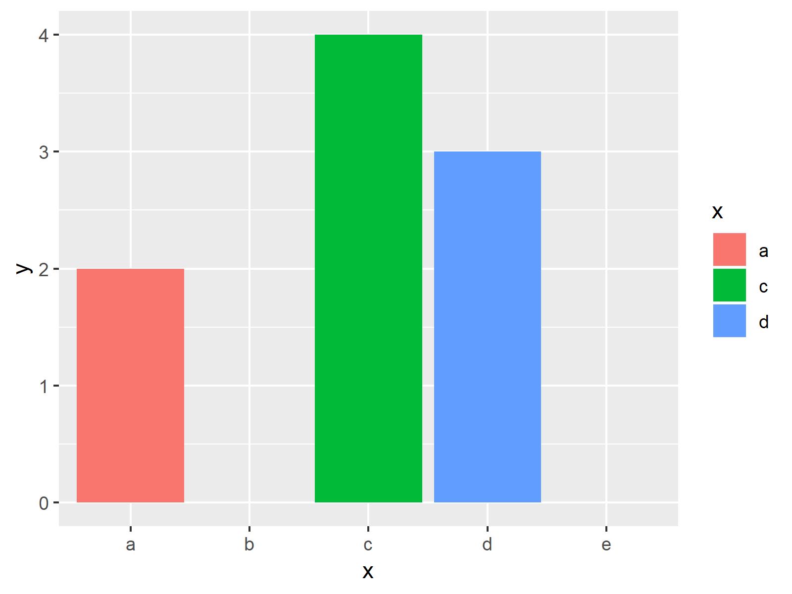 r graph figure 2 keep unused factor levels ggplot2 barplot r