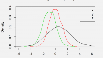 Overlay Density Plots in Base R (2 Examples)