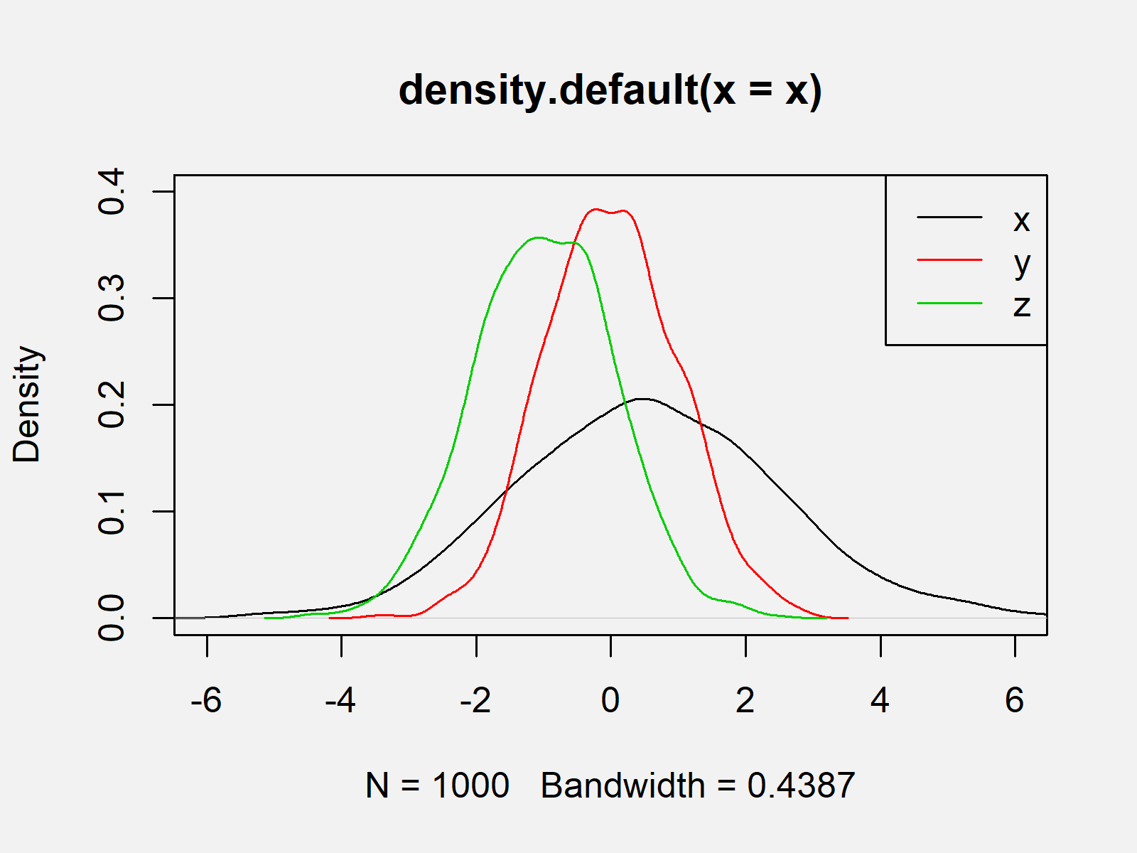 r graph figure 2 overlay density plots base