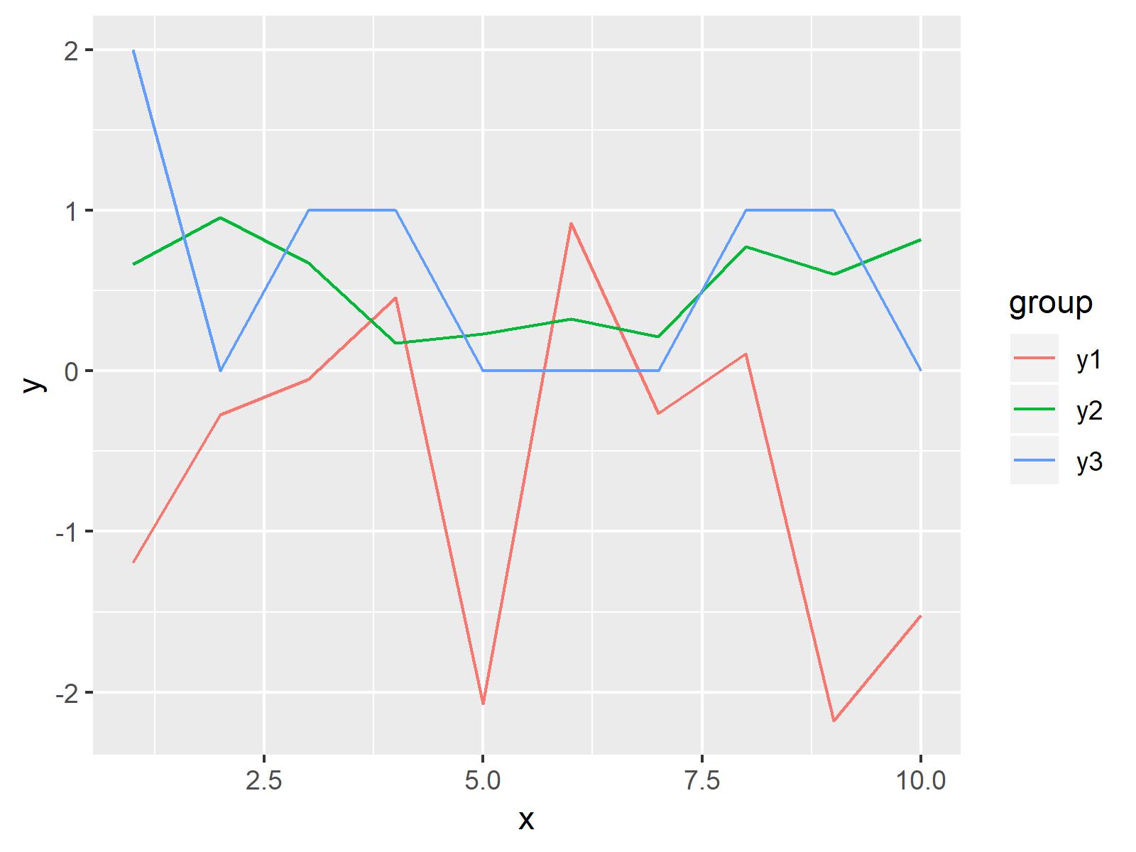 r graph figure 2 plot all columns data frame