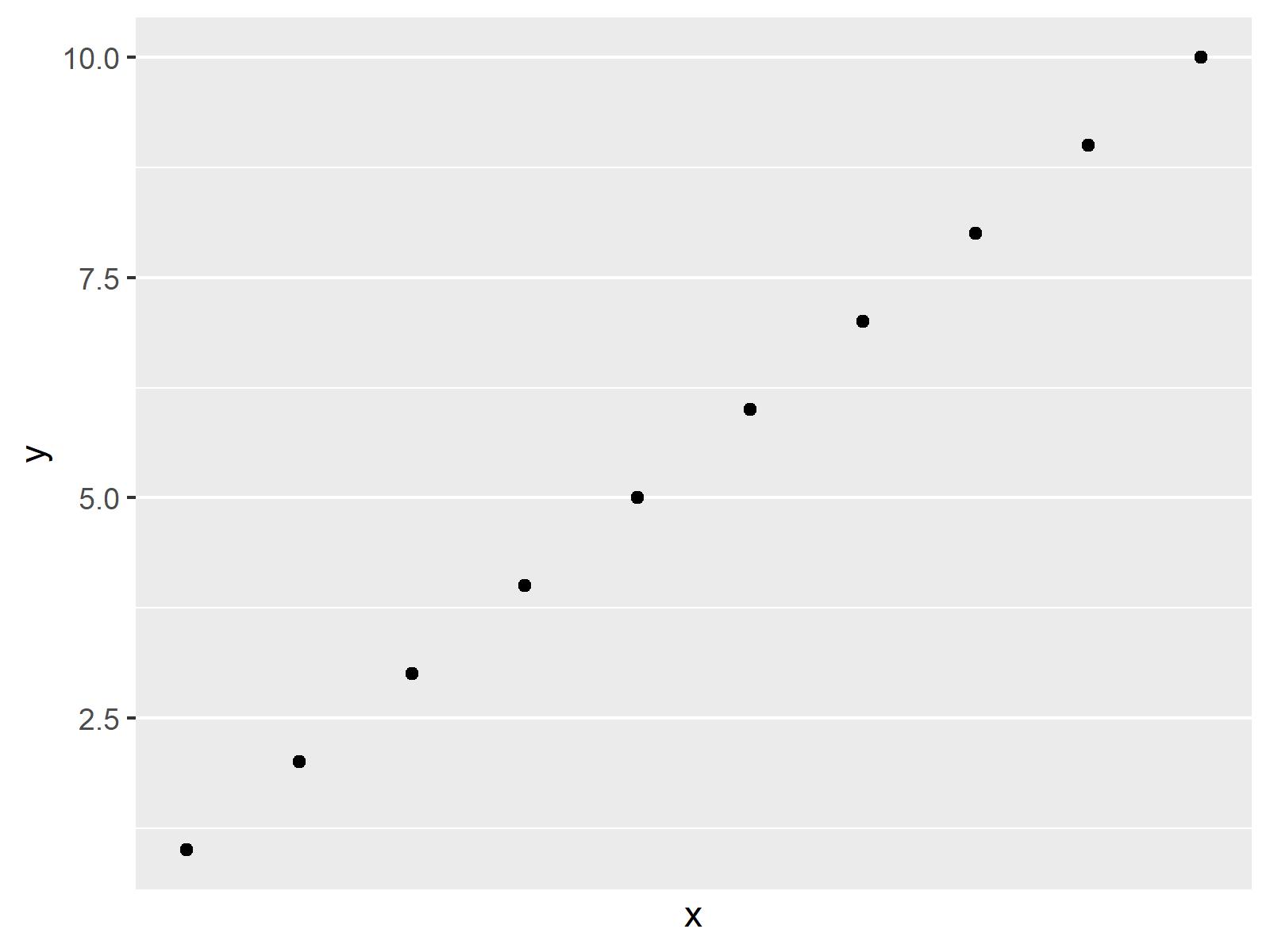 r graph figure 2 remove gridlines ggplot2 r