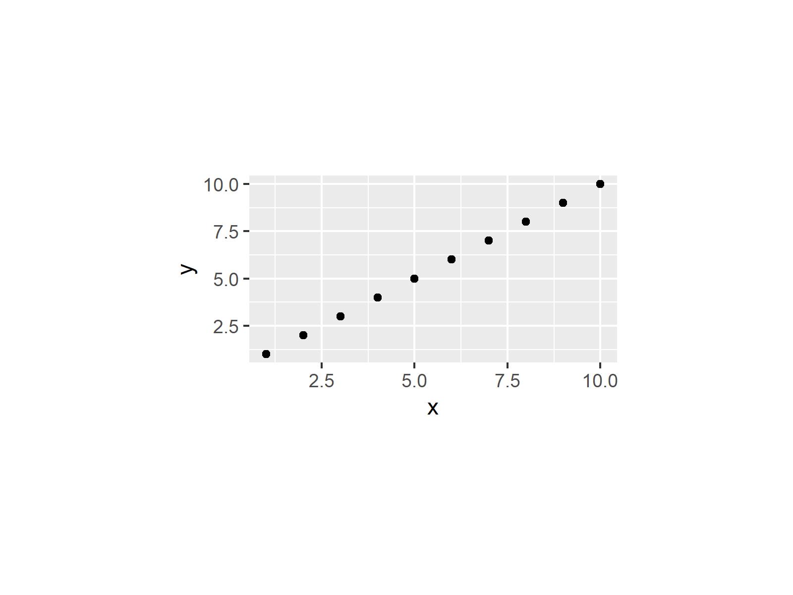 r graph figure 2 set area margins ggplot2 r