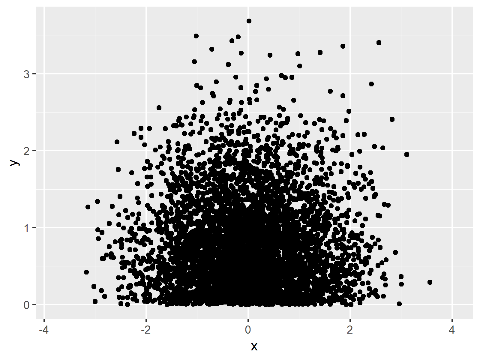 r graph figure 2 set ggplot2 axis limit only on one side r